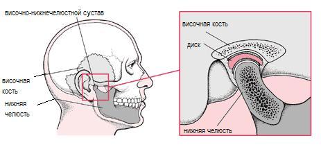 возрастные особенности патологии височно-нижнечелюстного сустава и жевательных мышц