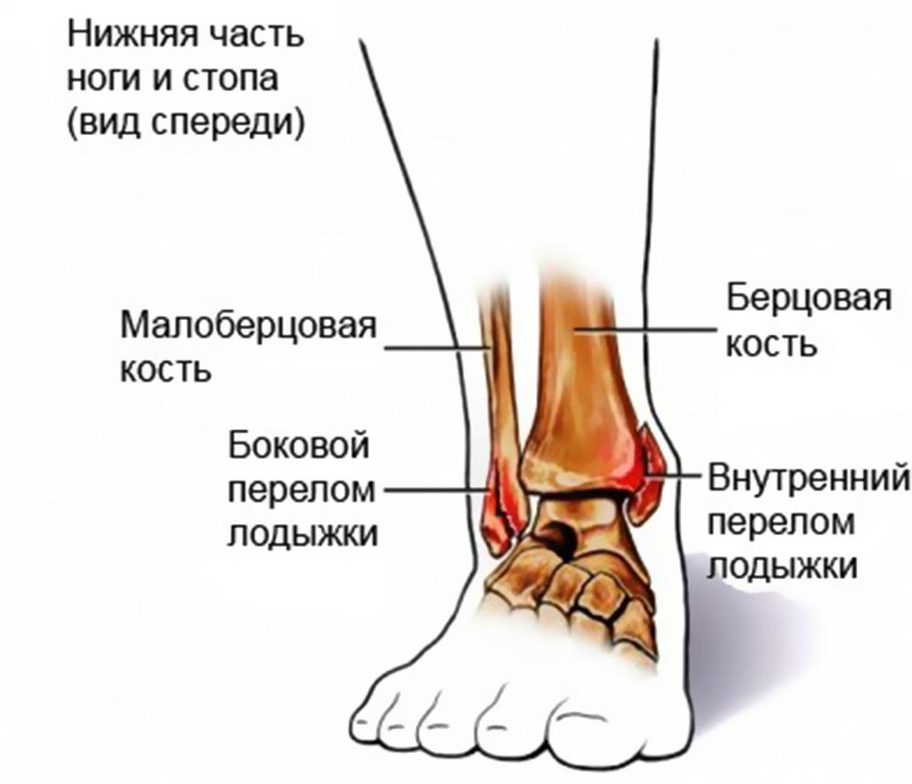 не могу вправить суставы на ногах