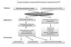 Схема основных иммунопатологических моментов при ревматоидном артрите