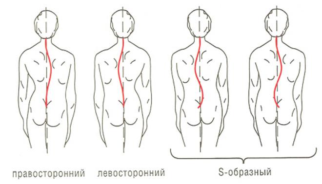 Повреждение органов брюшной полости. симптомы лечение