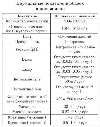 Анализы при подагре: общие показатели крови и мочи и их ...